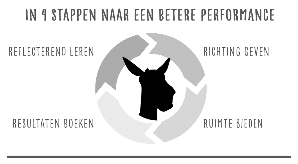 In 4 stappen naar een betere performance